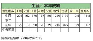 2016成績